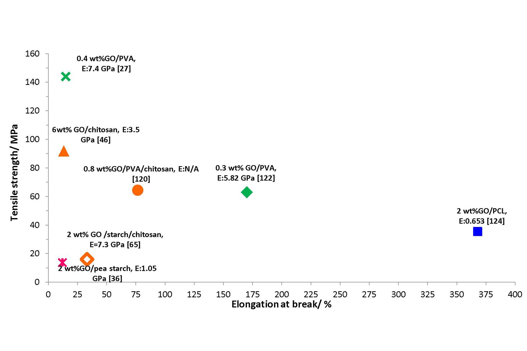 Tensile strength, MPa, elongation at break, graphene oxide, PVA, chitosan, starch, PCL
