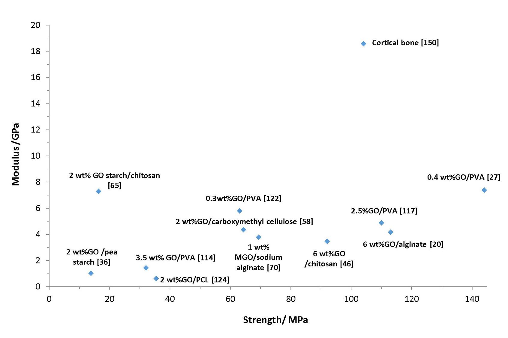 Modulus, strength, GPa, starch, chitosan, PVA, cellulose, alginate, PCL, cortical bone
